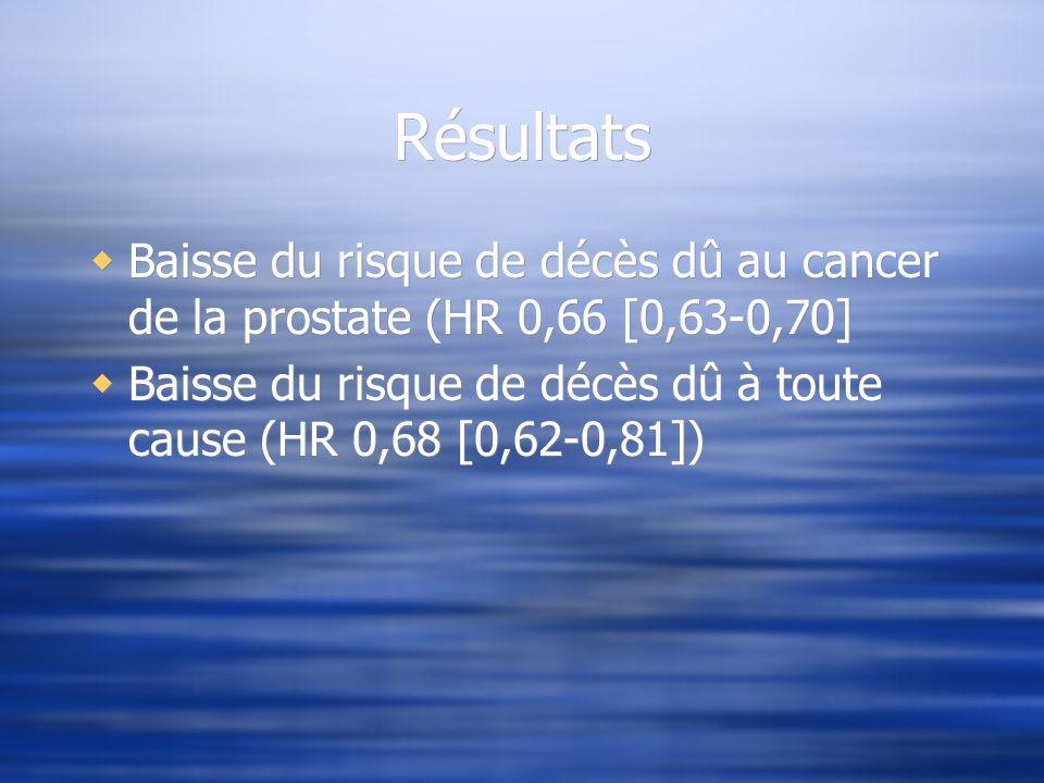 Résultats Baisse du risque de décès dû au cancer de la prostate (HR 0,66 [0,63-0,70]